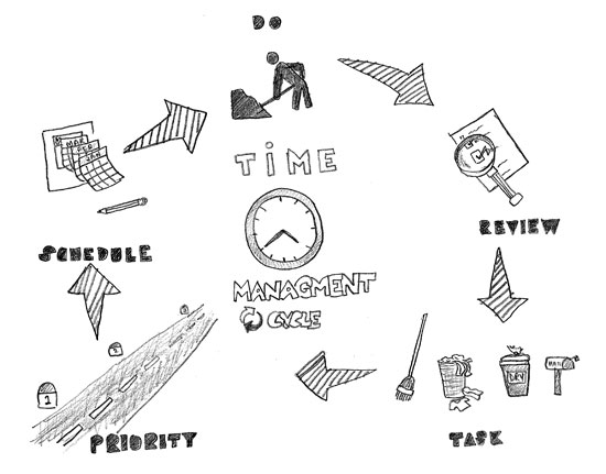 The Advantages of Time Management in Personal Life